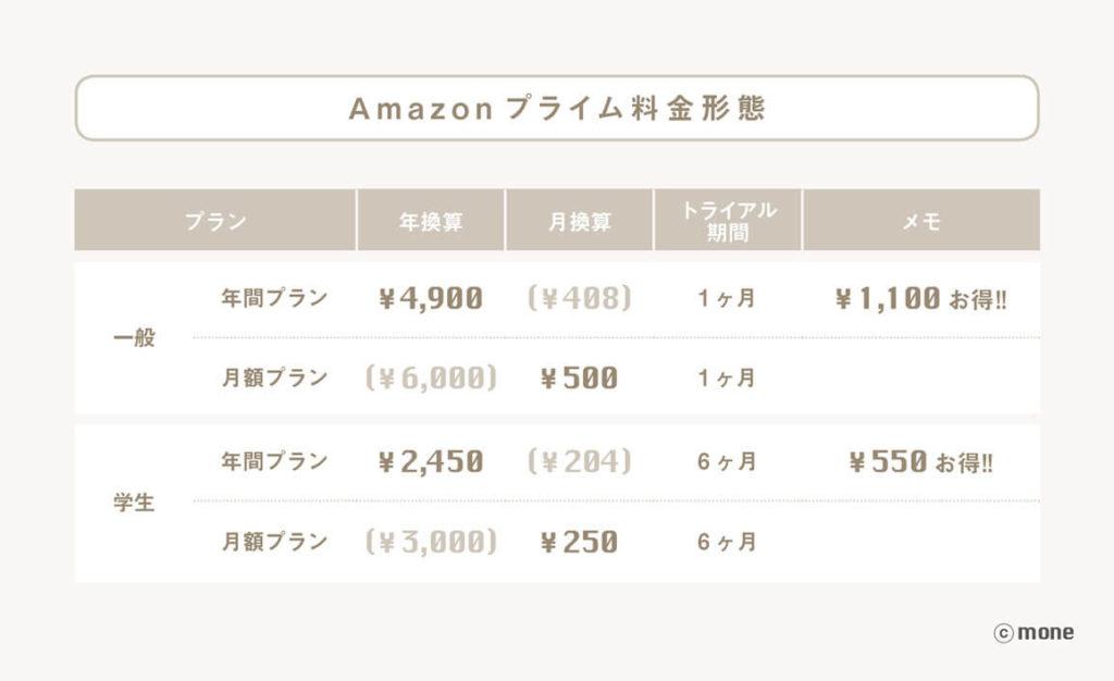 Amazonプライム料金
